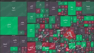 نقشه بورس (۱۰فروردین)/ افت حدود ۳هزار واحدی شاخص کل
